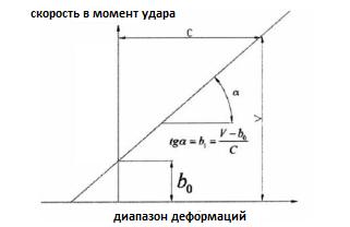 деформ график кемпбелл