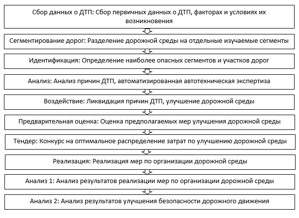 миас табл 1
